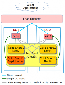 API and SolrCloud Traffic across two DCs