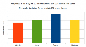 response-time-10-million-request-128-user-250-worker-threads