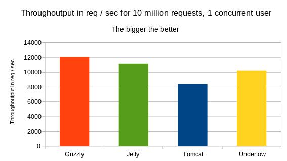 Java REST API Benchmark: Tomcat vs Jetty vs Grizzly vs Undertow
