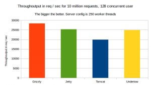 throughoutput-10-million-request-128-user-250-worker-threads
