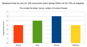 75% of Response time in ms for 128 concurrent users for a 15minute run