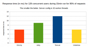 95% of Response time in ms for 128 concurrent users for a 15minute run