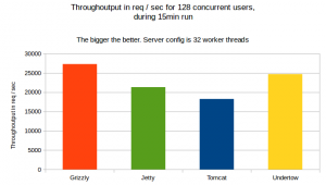 throughoutput-15min-run-32-workers-128-user